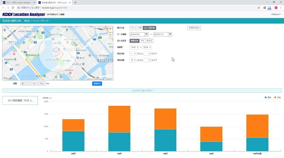 What is KDDI Location Analyzer?