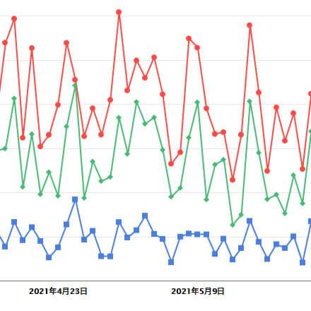 時系列来訪者比較分析2